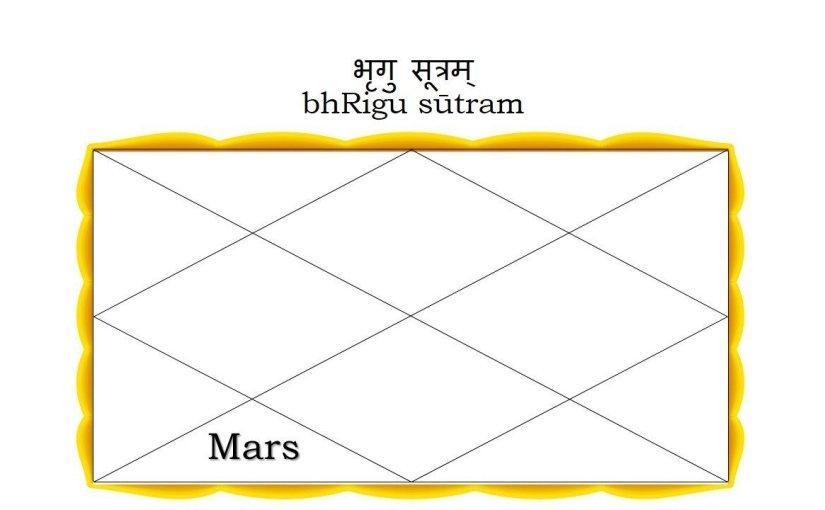 bhRigu sūtram – Mars in the Sixth House