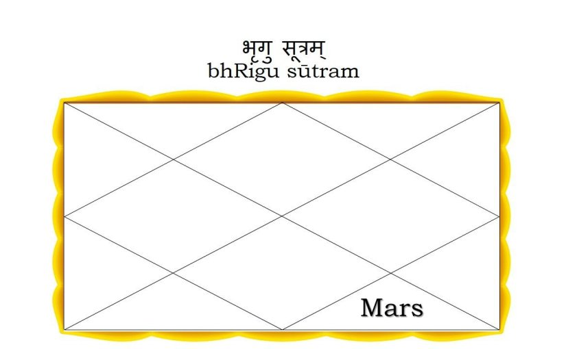 Mars in the Eighth House