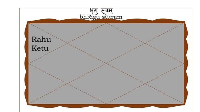 Rahu or Ketu in the Third house