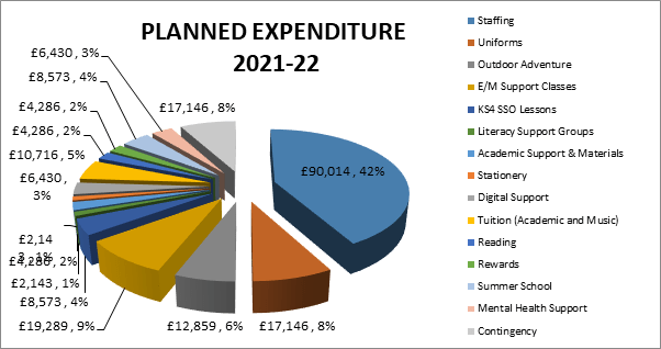planned-expenditure-2122