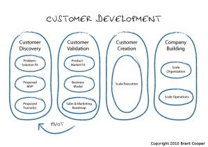 Customer Development digaram