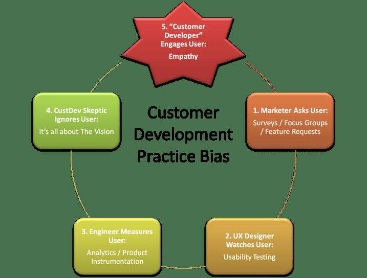 Customer Development Bias graphic