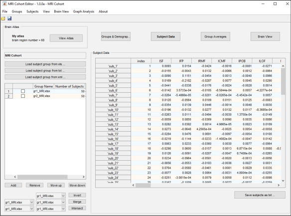 Figure 7: The subject data tab of the main panel shows a table containing the data corresponding to each subject and each brain region.