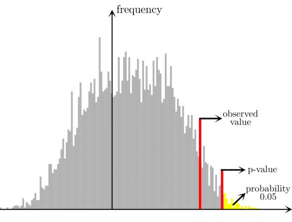 Figure 6: The permutation test evaluates whether the null hypothesis can be rejected by calculating the associated p-value (i.e. the probability to observe a value of the measure that is as extreme or more extreme than the observed value just by chance) and comparing it with a predetermined threshold (typically, $latex p = 0.05$ or $latex p = 0.01$).