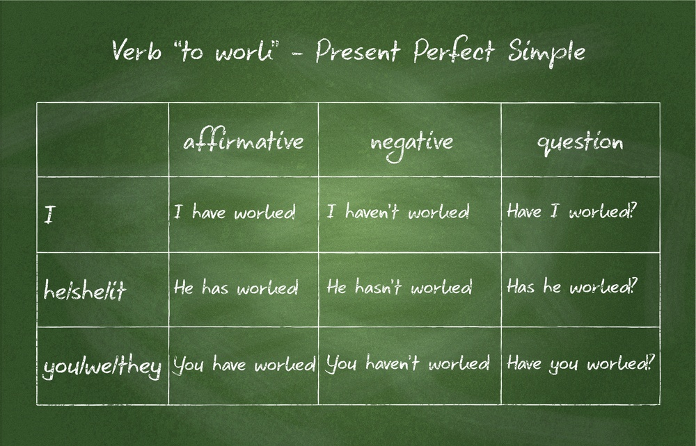 Present Perfect en Inglés con cambly