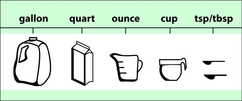 tipos de medidas em ingles