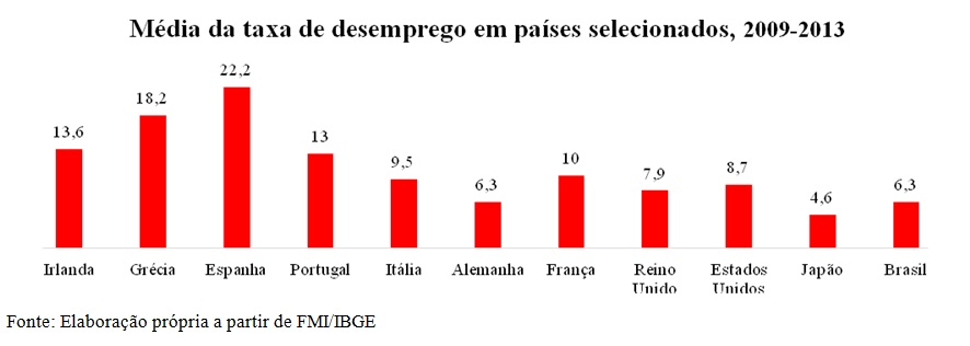 grafico media taxa desemprego países selecionados