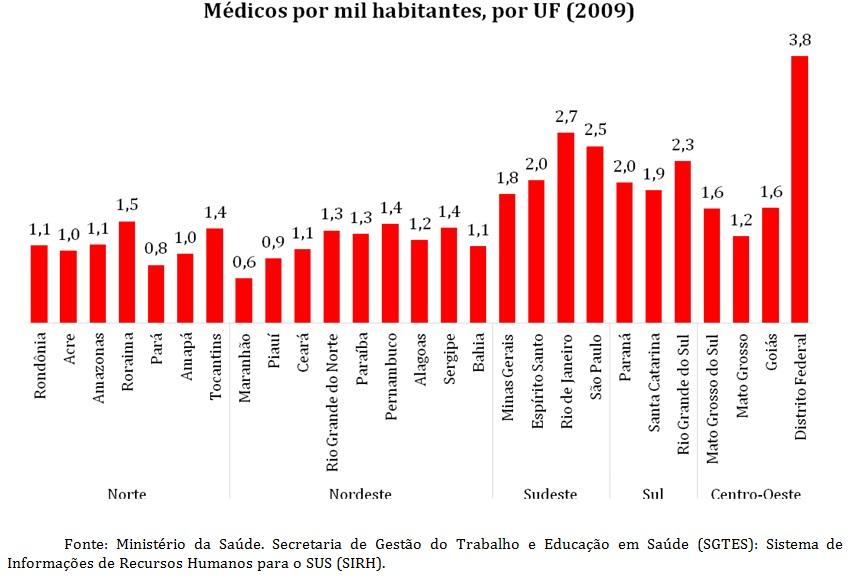 grafico medicos por habitantes