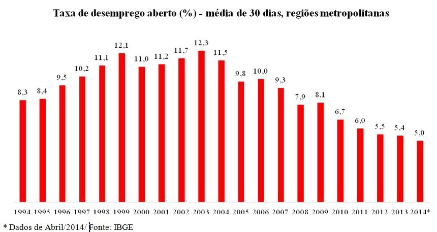 grafico taxa de desemprego