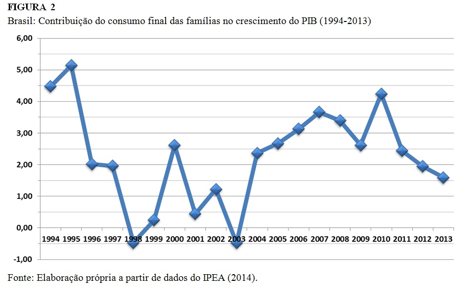 grafico contribuicao do consumo no pib