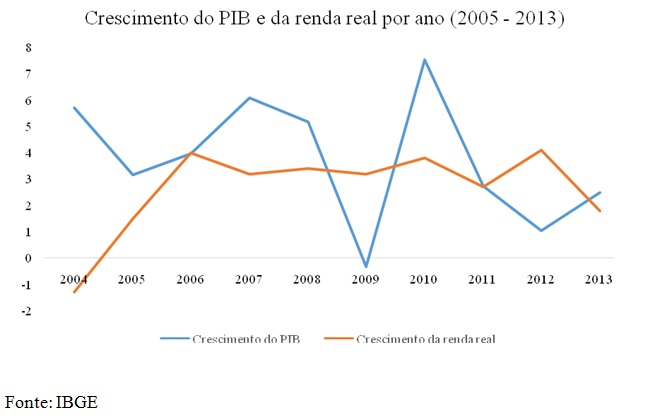 grafico crescimento do PIB e da renda