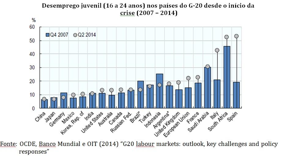 grafico desemprego juvenil