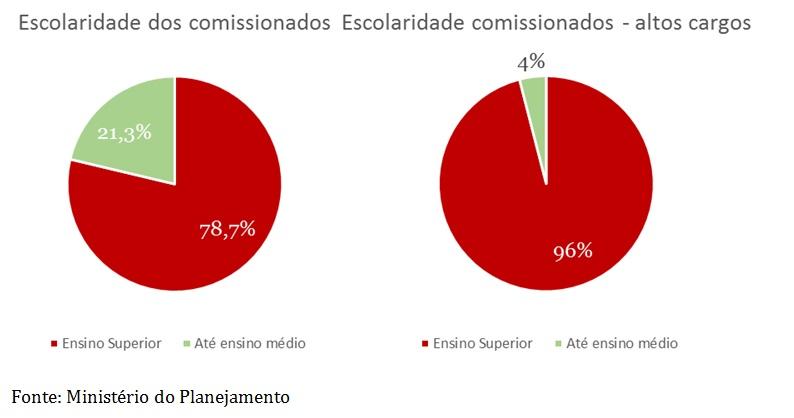 grafico escolaridade dos comissionado1
