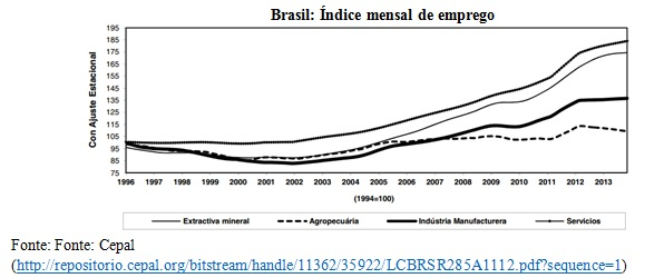 grafico indice mensal de emprego