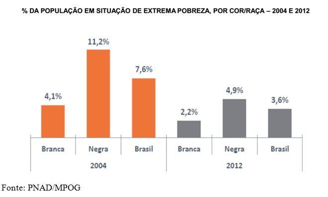 grafico população pobre cor e raça