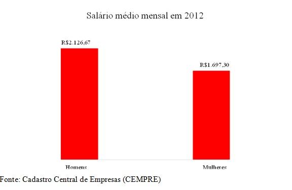grafico salario medio mensal