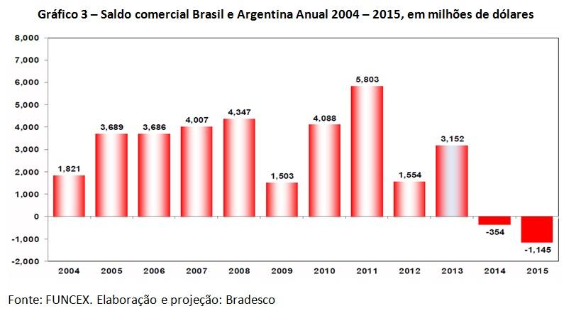grafico saldo comercial brasil e argentina
