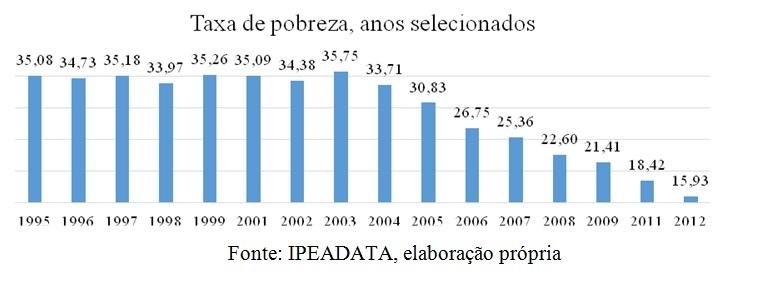 grafico taxa de pobreza