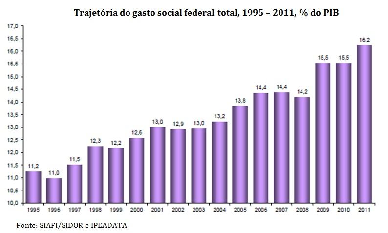 grafico trajetoria dos gastos sociais