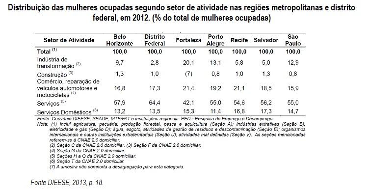 tabela distribuicao mulheres ocupadas1
