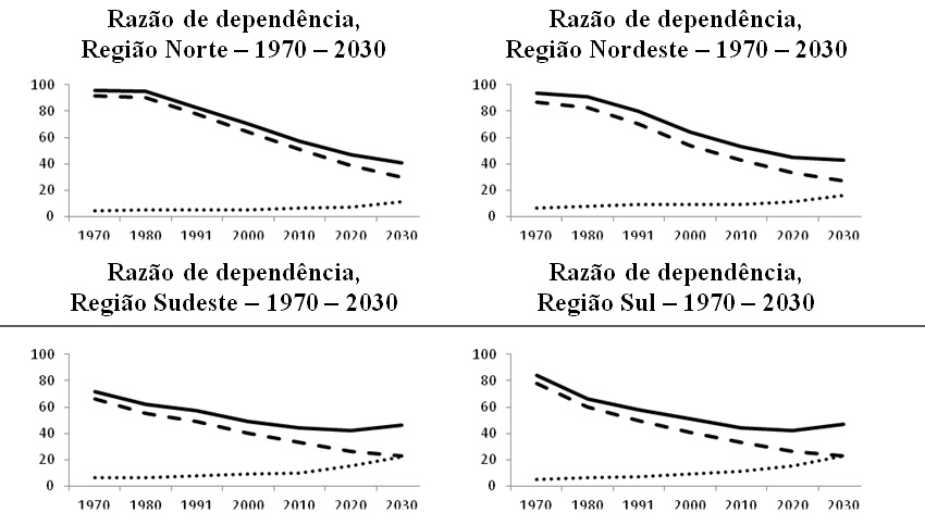 grafico 4x razao de dependencia