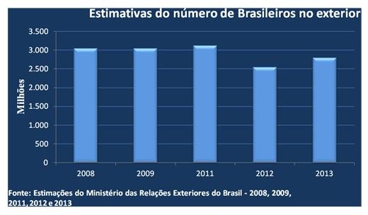 grafico brasileiros no exterior1
