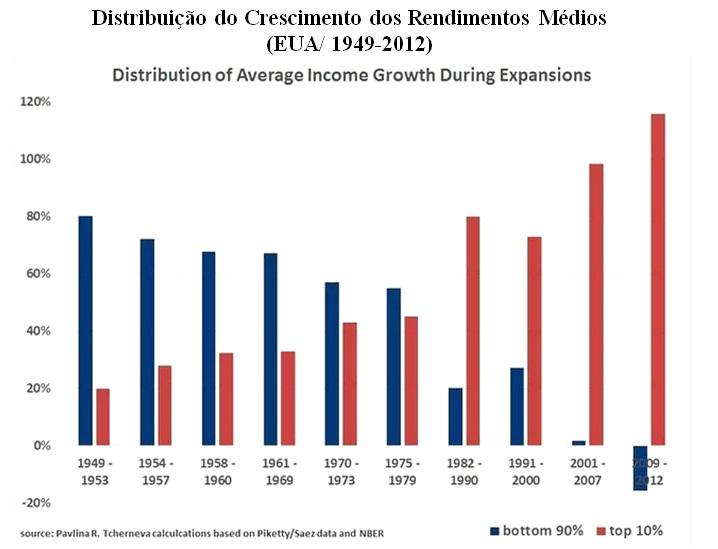grafico distrib rendimentos medios