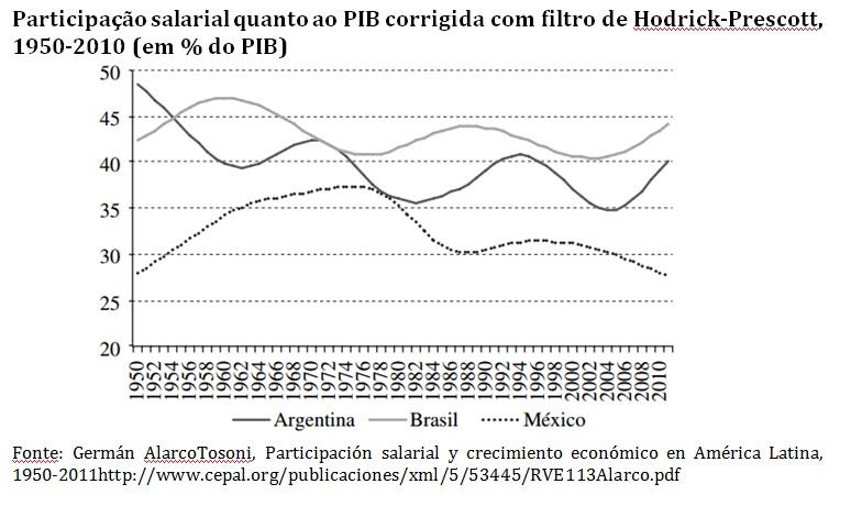 grafico participação salarial arg mex brasil