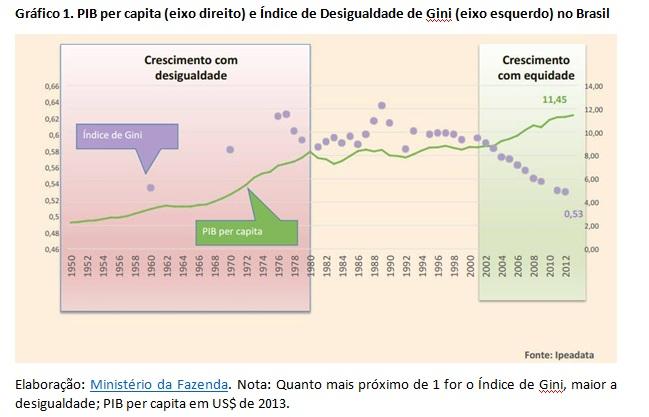 grafico pib per capita e indice de gini