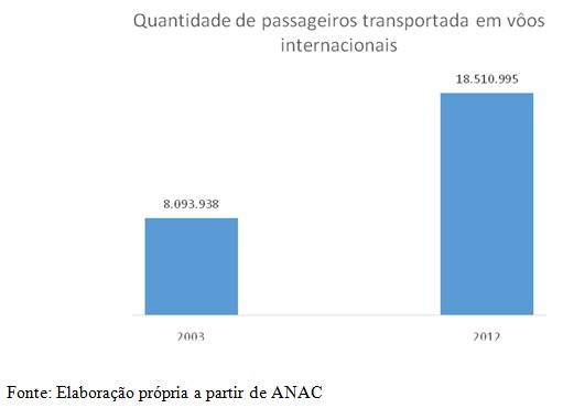 grafico quantidade passageiros em voos