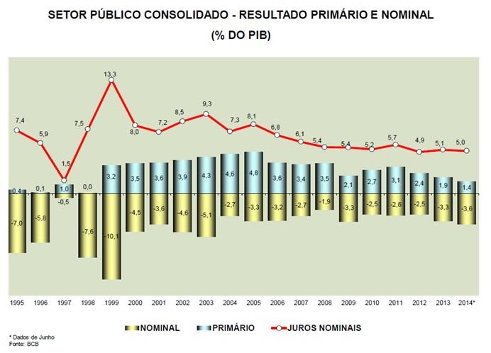 grafico setor publico consolidado