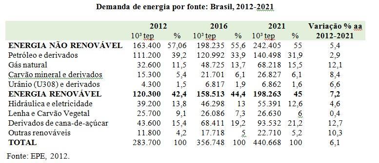 tabela energia por fonte