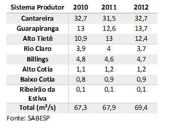 tabela vazao dos sistemas de produção agua