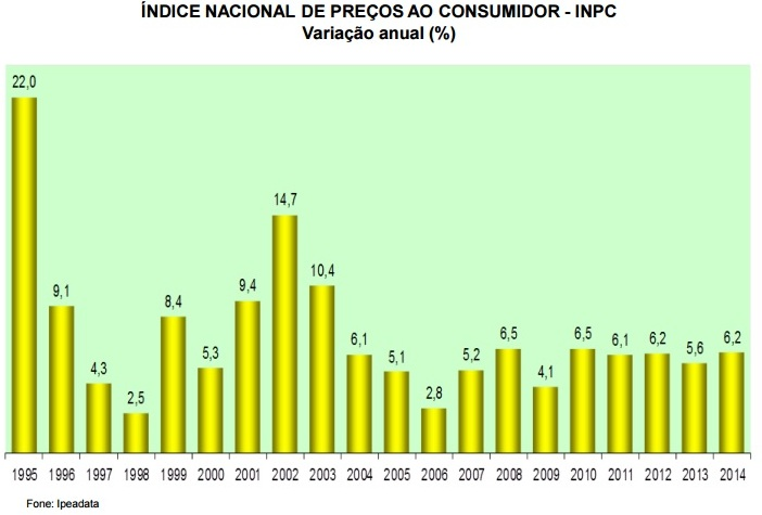 Vinte anos - inflacao1