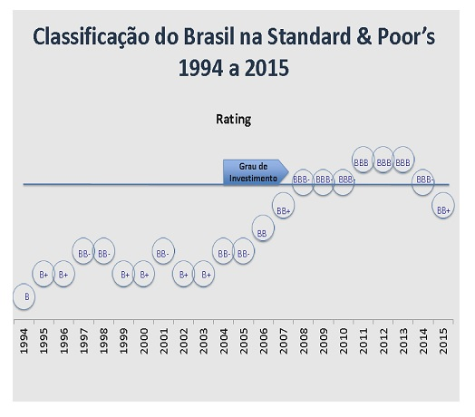 classificacao s&p
