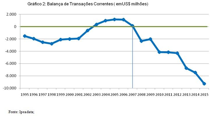 grafico 2 balanca de transações