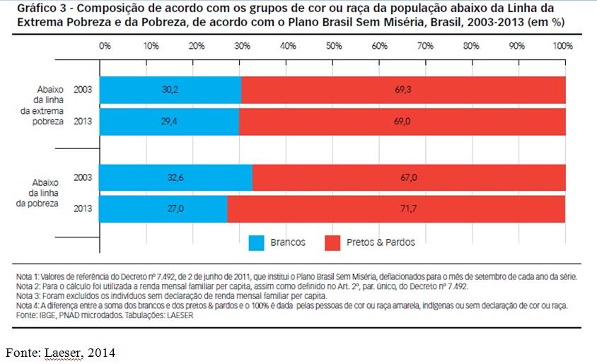 grafico 3 pobreza por cor-vale esse
