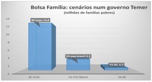grafico bolsa familia1