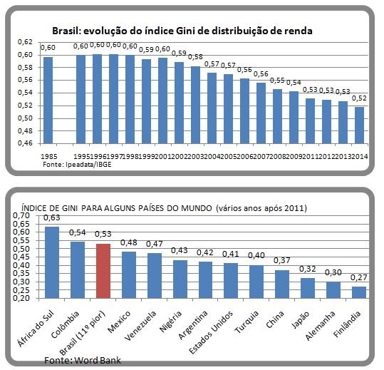 grafico distrib de renda