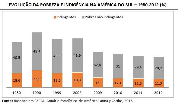 grafico evolução da pobreza