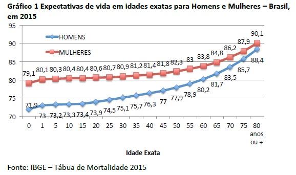 grafico expectativa de vida mulheres