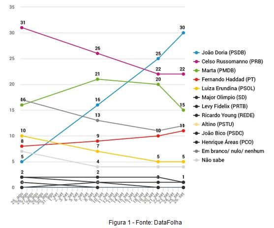 grafico haddad1