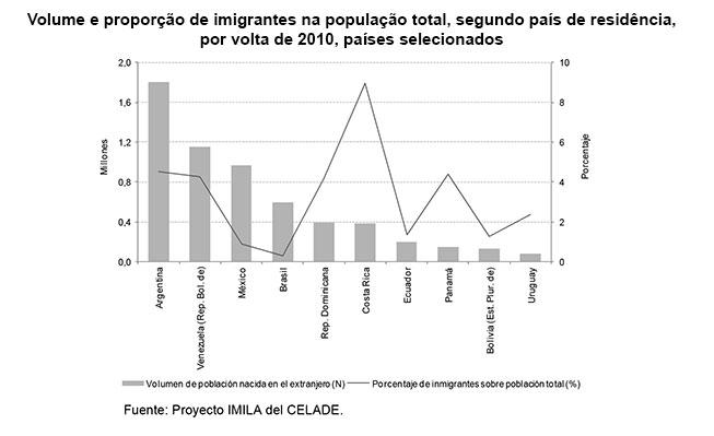 grafico imigrantes