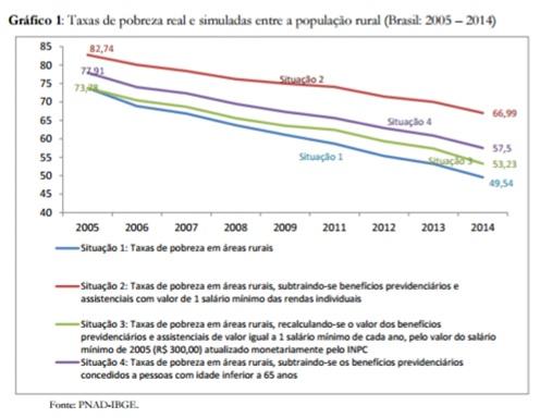 grafico pobreza real