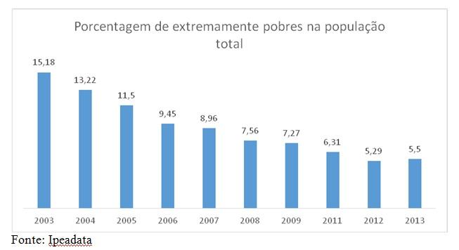 grafico porcentagem extremamente pobres