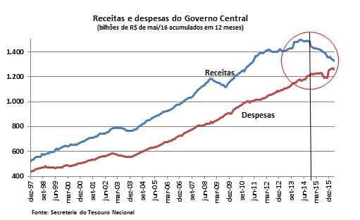 grafico receitas e despesas