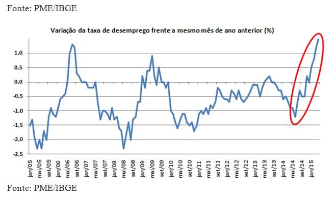 grafico rendimento medio1