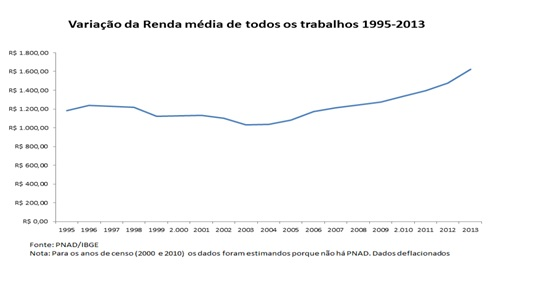 grafico rober1