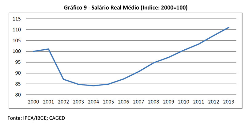 grafico salario medio real