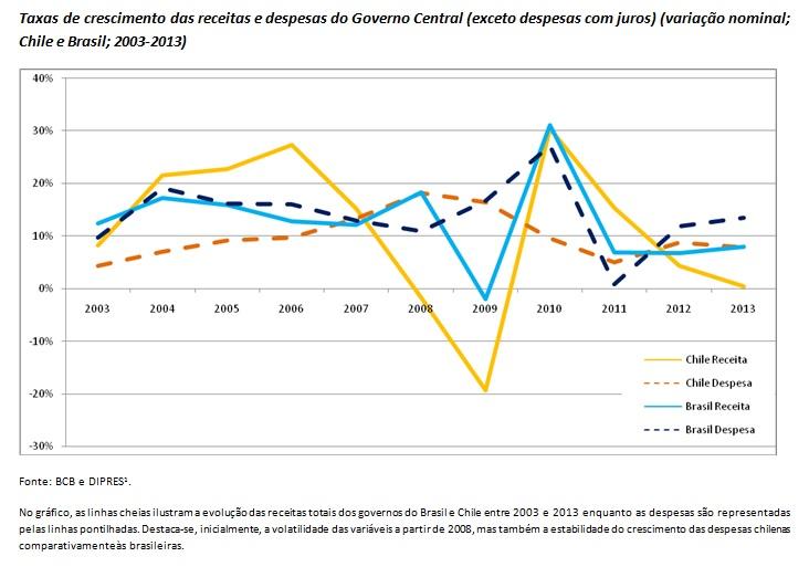 grafico taxa de crescimento chile brasil